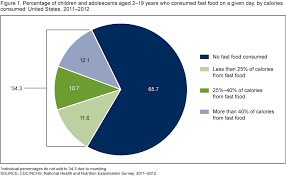 Healthy Eating Percentages Pie Chart Figure 1 Is A Pie Chart Showing The Percentage Of Children
