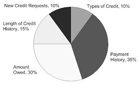 Credit Score Pie Chart Fico Score Pie Chart High Res Josephsangl Com