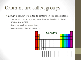 Each element has a symbol Each square on the periodic table ...