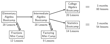 Factoring Flow Chart With Examples Horizontal Flow Chart With Images Tex Latex Stack Exchange