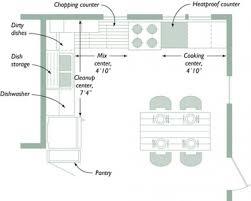 basic kitchen design layouts. Small Kitchen Design Layouts Photos Basic I