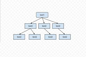 google docs tree diagramin this tutorial i will show you how to make a tree diagram using google docs  if you need to create a very large tree diagram or you want to generate a