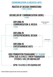 get your diploma in mass communication kdu university study route