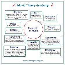 Texture refers to the sounds used or heard in music. The Elements Of Music Music Theory Academy