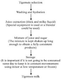 Honey Processing Flow Chart Flowchart Showing Tigernut Milk Horchata Processing In