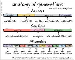 Gen Chart Chart The Differences Between Millennials Gen Xers And