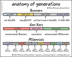 Millennials Generation X Baby Boomers Chart Chart The Differences Between Millennials Gen Xers And