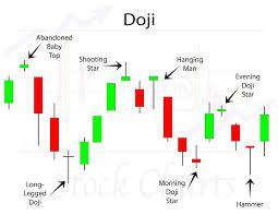 Amd Candlestick Chart Doji Candlestick Patterns Trendy Stock Charts