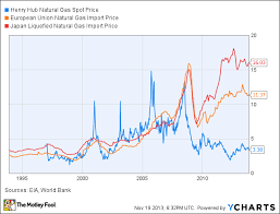 Henry Hub Natural Gas Price Chart What Moves The Price Of