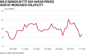 Gas Price Chart 10 Years Commodity Tracker 5 Charts To Watch This Week Platts Insight