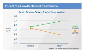 Fixed Vs Growth Mindset Chart The Growth Mindset What Is Growth Mindset Mindset Works