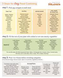 Dr Hay Food Combining Chart Food Combining Chart Food Combining Chart Food Combining