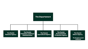 Epa Region 3 Organizational Chart The Ministry Ministry Of Environment And Food Of Denmark