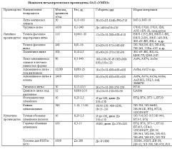 УМПО Литейное производство чугунное литье в каталоге РАЛ Химико термическое производство
