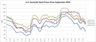Asia Steel Price Chart Steel Price Archives Steel Aluminum Copper Stainless