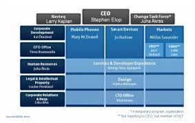 Nokia Organizational Chart 2018 Nokia Organization Chart College Paper Example November 2019