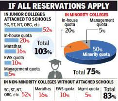 Current Reservation After Chart Preparation Online With Ews Maratha Quotas Reservation In Fyjcs Set To Hit