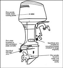 boat engine diagram change your idea wiring diagram design • boat engines diagram wiring diagrams rh casamario de inboard boat engine diagram boat engine wiring diagram