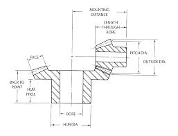 Bevel Gears Linn Gear Manufactures
