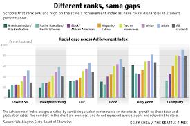 School Stats Racial Achievement Gaps Exist Even In