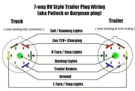 7 way flat wiring diagram efcaviation com 7 way round trailer plug wiring diagram at 7 Way Semi Trailer Plug Wiring Diagram