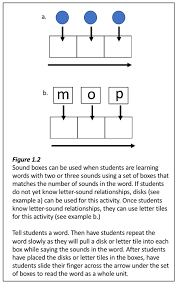 🥁 why do silent letters exist? What S The Best Way To Teach The Alphabetic Principle National Center On Improving Literacy
