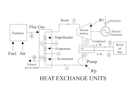economiser in thermal power plant economiser electrical4u types of economizer