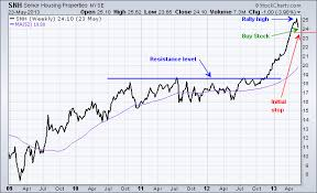 Stock Market Education Position Re Entry At Support Levels