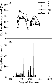 Soil water content in the topsoil (0–<b>15 cm</b>) (A) of the four levels; C ...