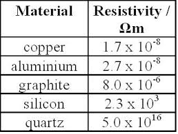 Resistivity Thermistors Superconductivity And Temperature