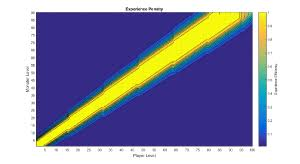 Poe Exp Efficiency Chart Experience Official Path Of Exile Wiki