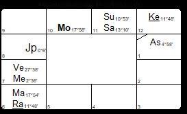 D24 Chaturvimshamsa Chart Archives Starwheel Astrology Blog