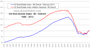 Real Estate Value Chart Detroit Mi Real Estate Inflation Adjusted Index Chart