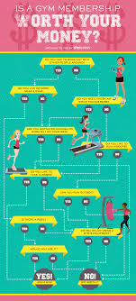How To Know If A Gym Membership Is Worth It In One Easy