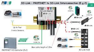 introduction to io link peter thomas profinet io controller plc 10