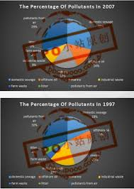 The Two Pie Charts Below Show The Pollution Entering A