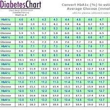 A1c Conversion Chart Pdf A1c Level Chart Jasonkellyphoto Co