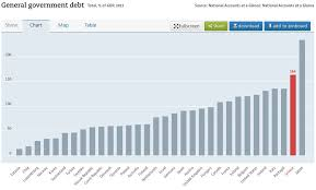 Greek Charts The Story Of The Greek Debt Crisis In 20 Charts Nav Blog