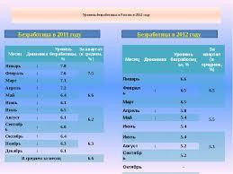 Презентация по обществознанию Занятость и безработица  слайда 16 Уровень безработицы в России в 2012 году Безработица в 2011 году Безработица