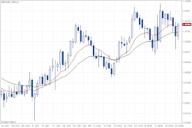 Gbp Forex Chart Daily Chart Gbp Usd Quotes Gbpusd Day Roboforex