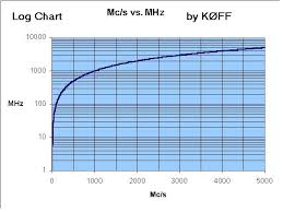 Handy Mc To Hertz Conversion Chart