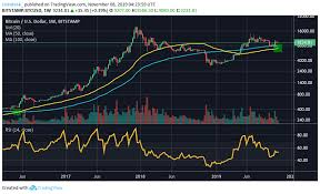 Weekly Trend Chart Bitcoins Weekly Chart May See Golden Cross For First Time