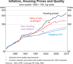 Perth Median House Price Chart Long Run Trends In Housing Price Growth Bulletin