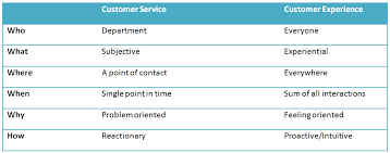 Difference Between Customer Service Customer Experience