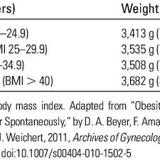 Body Mass Index Bmi Chart For Adults 20 Years Old And