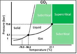 Pressure Temperature Phase Diagram Of Co2 Download
