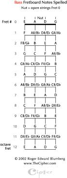 The Cipher For Bass Guitar_ Thecipher Com