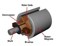 permanent magnet dc motor or pmdc motor working principle permanent magnet dc motor