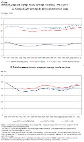 Minimum Wage In Canada Since 1975
