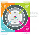 sustainability reporting standards